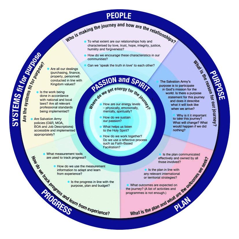 The Salvation Army Accountability Framework 2016